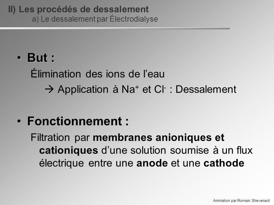 But : Fonctionnement : Élimination des ions de l'eau