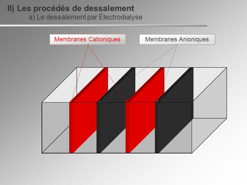 Membranes Cationiques