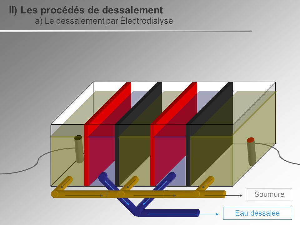 II) Les procédés de dessalement