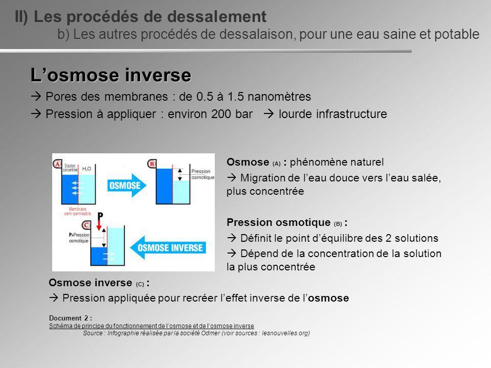 L'osmose inverse II) Les procédés de dessalement