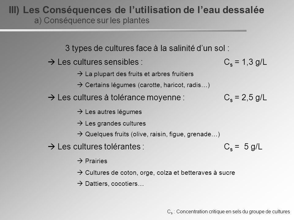 3 types de cultures face à la salinité d'un sol :