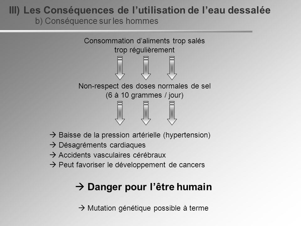III) Les Conséquences de l'utilisation de l'eau dessalée