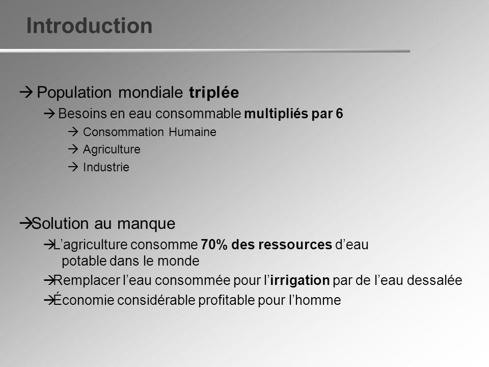 Introduction Population mondiale triplée Solution au manque