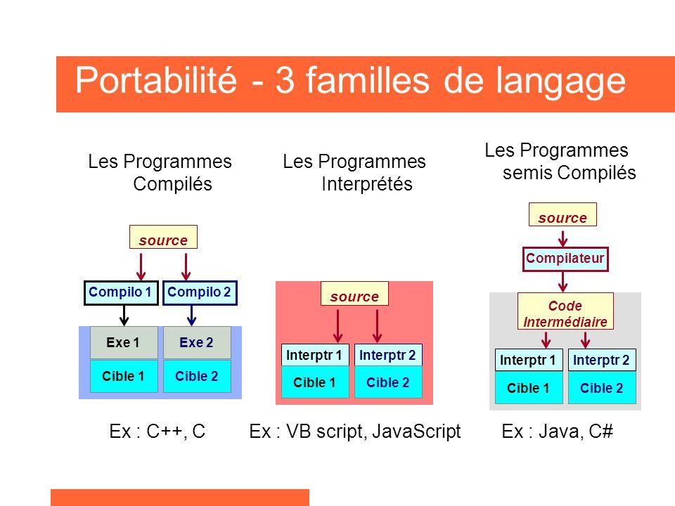 Portabilité - 3 familles de langage
