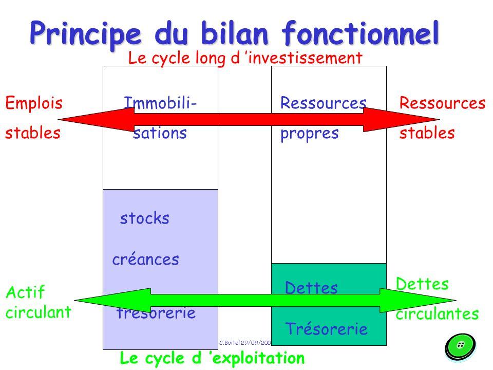 Principe du bilan fonctionnel