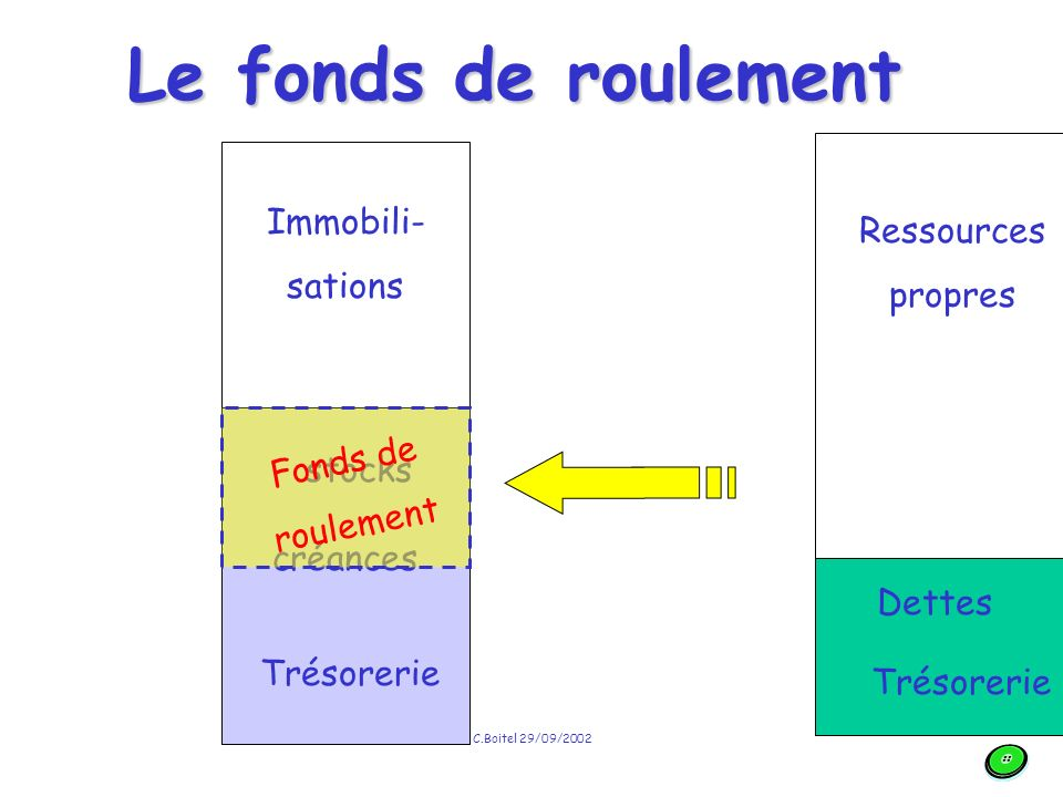 Le fonds de roulement Immobili- Ressources sations propres Fonds de