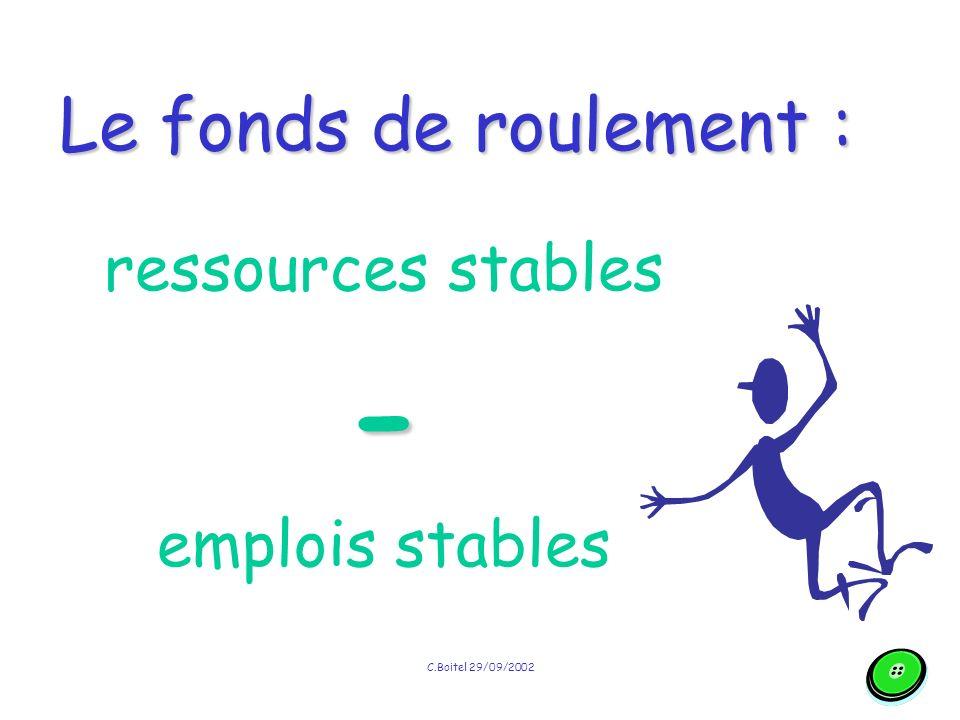 - Le fonds de roulement : ressources stables emplois stables
