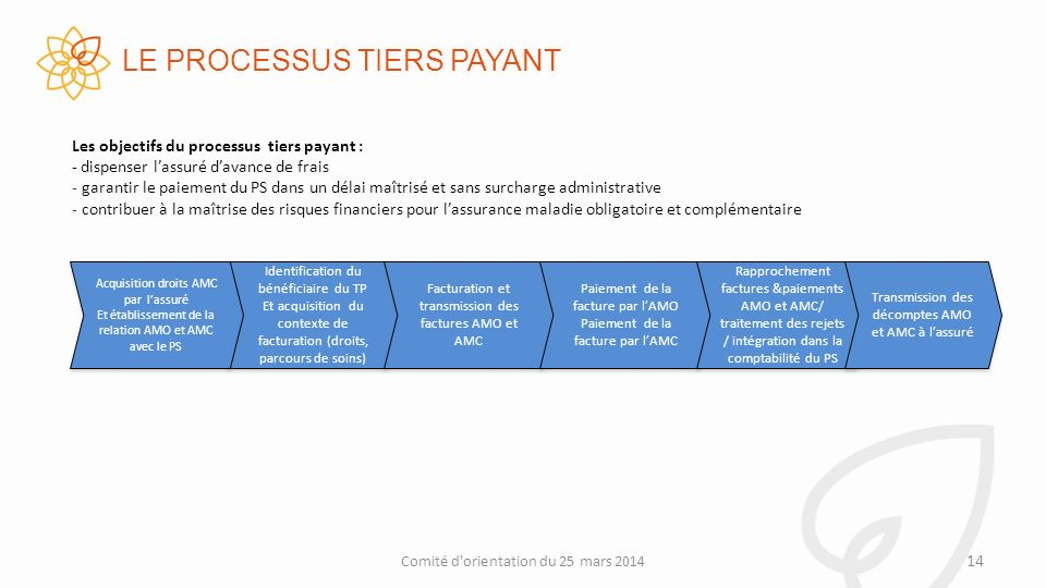 LE PROCESSUS TIERS PAYANT