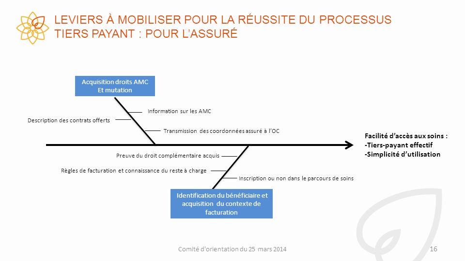 LEVIERS À MOBILISER POUR LA RÉUSSITE DU PROCESSUS TIERS PAYANT : POUR L'ASSURÉ