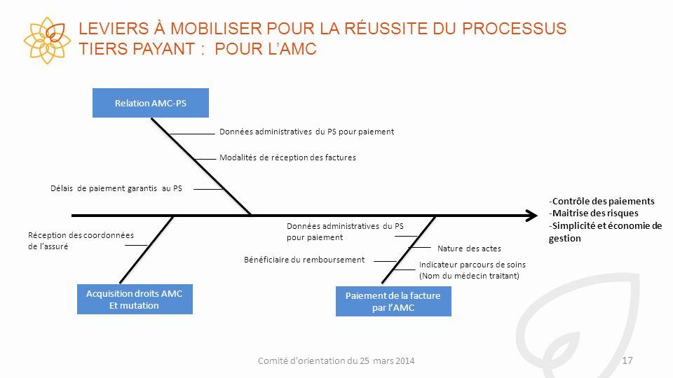 LEVIERS À MOBILISER POUR LA RÉUSSITE DU PROCESSUS TIERS PAYANT : POUR L'AMC