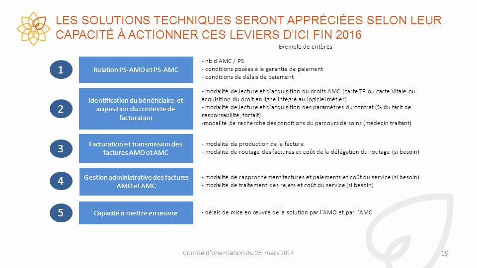 LES SOLUTIONS TECHNIQUES SERONT APPRÉCIÉES SELON LEUR CAPACITÉ À ACTIONNER CES LEVIERS D'ICI FIN 2016
