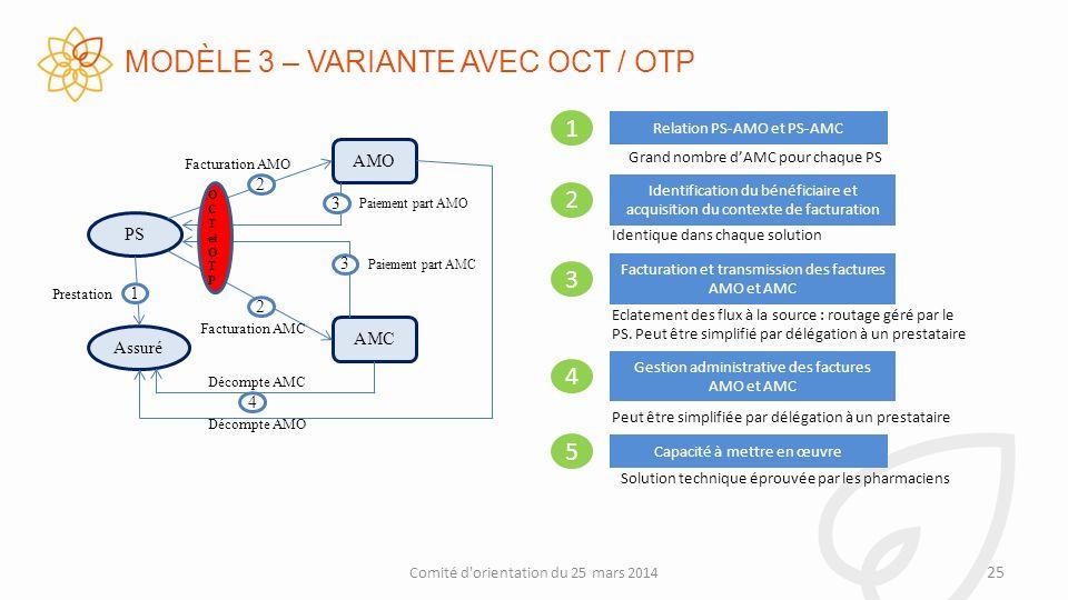 MODÈLE 3 – VARIANTE AVEC OCT / OTP