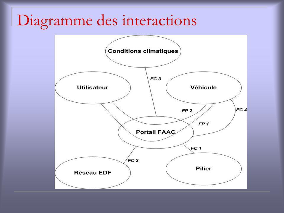 Diagramme des interactions