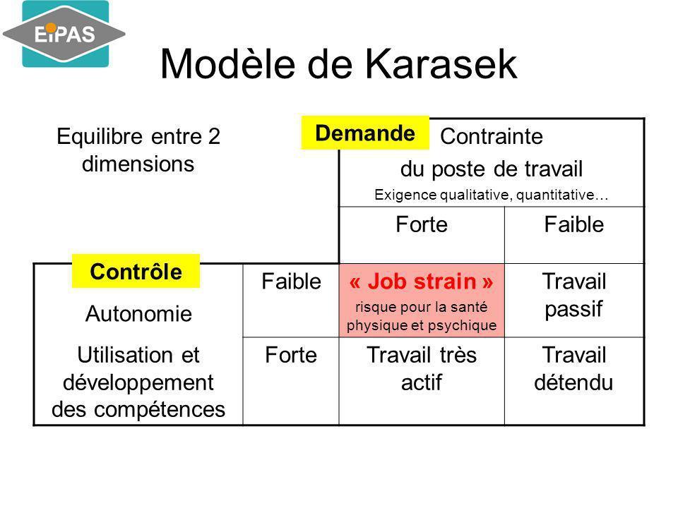 Modèle de Karasek Equilibre entre 2 dimensions Contrainte