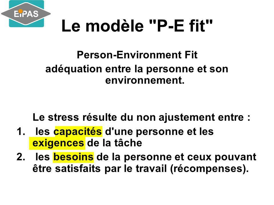 Le modèle P-E fit Person-Environment Fit