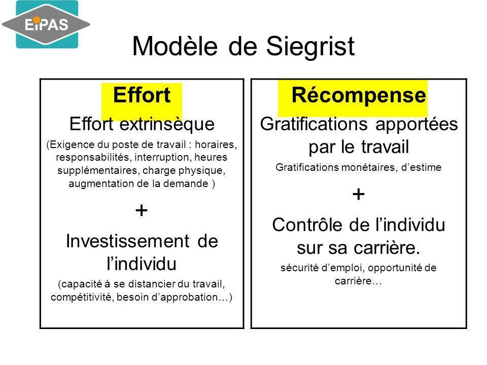 Modèle de Siegrist + + Effort Récompense Effort extrinsèque