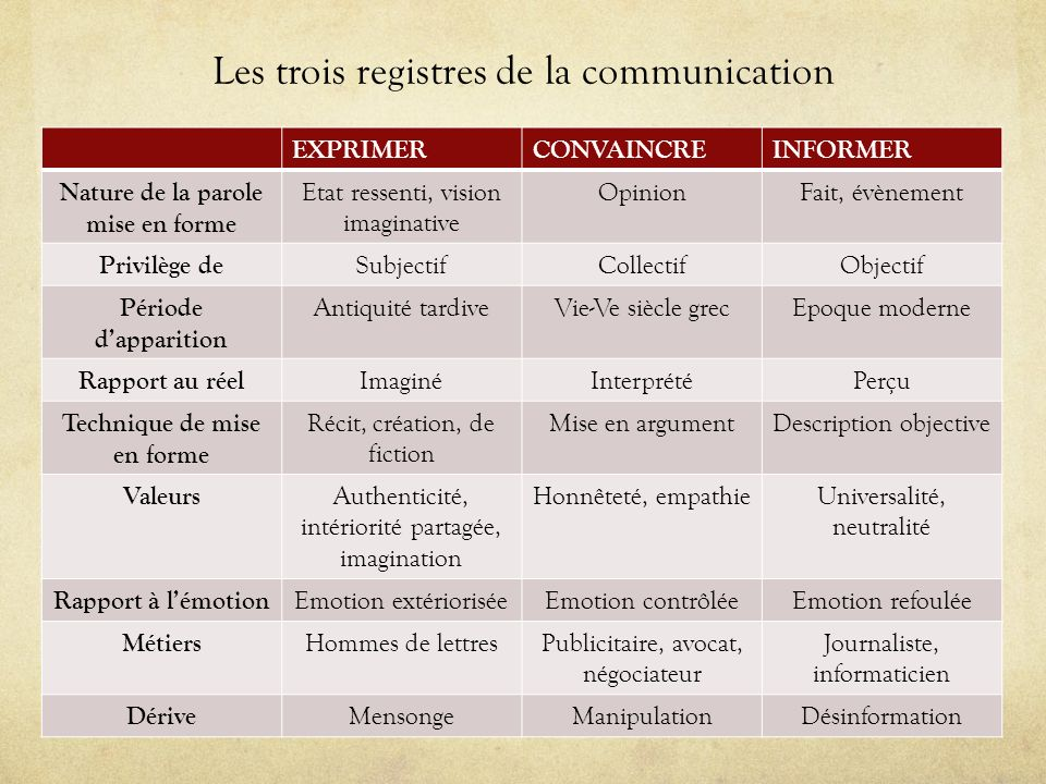 Les trois registres de la communication