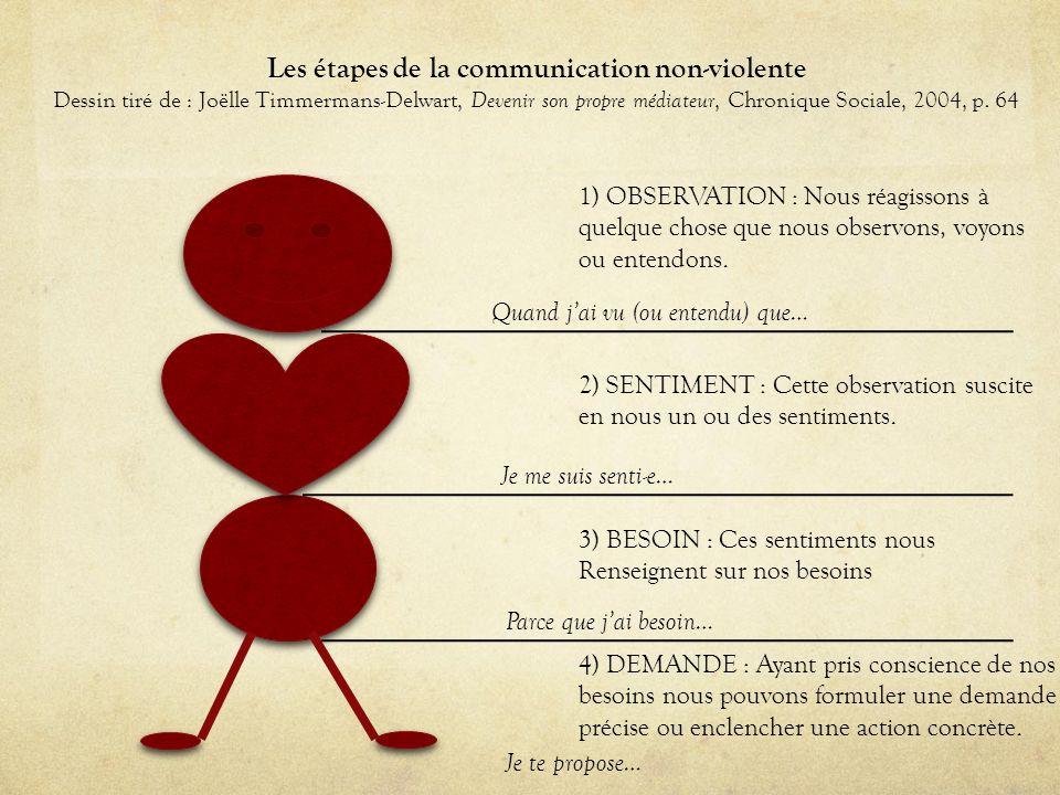 Les étapes de la communication non-violente Dessin tiré de : Joëlle Timmermans-Delwart, Devenir son propre médiateur, Chronique Sociale, 2004, p. 64