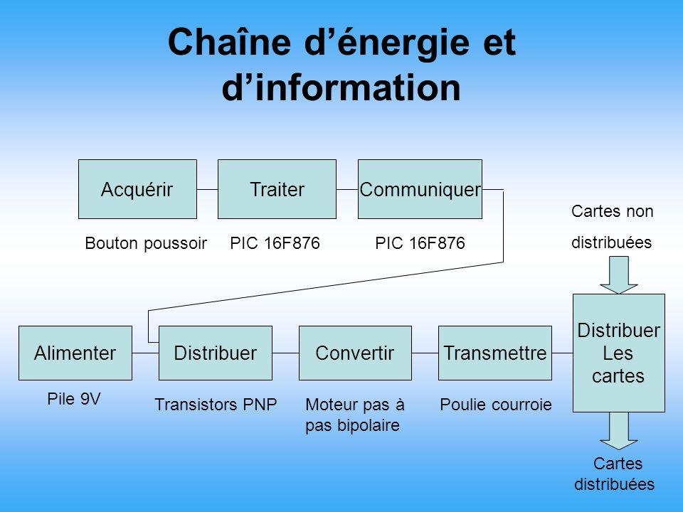 Chaîne d'énergie et d'information