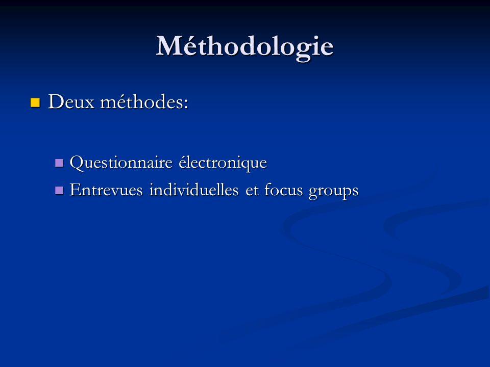 Méthodologie Deux méthodes: Questionnaire électronique