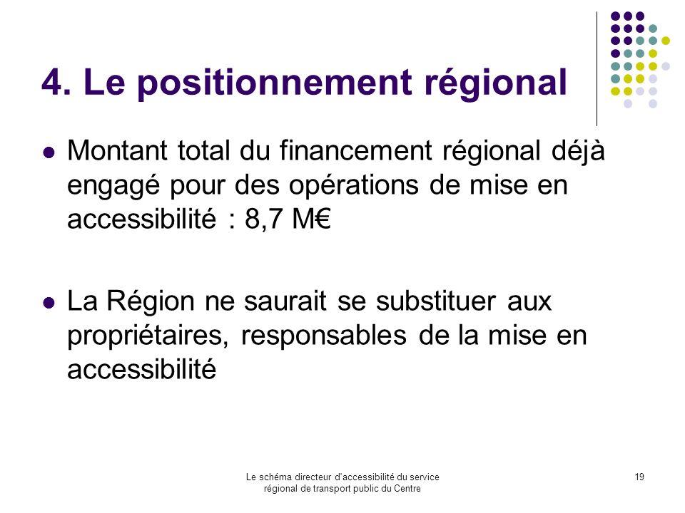 4. Le positionnement régional