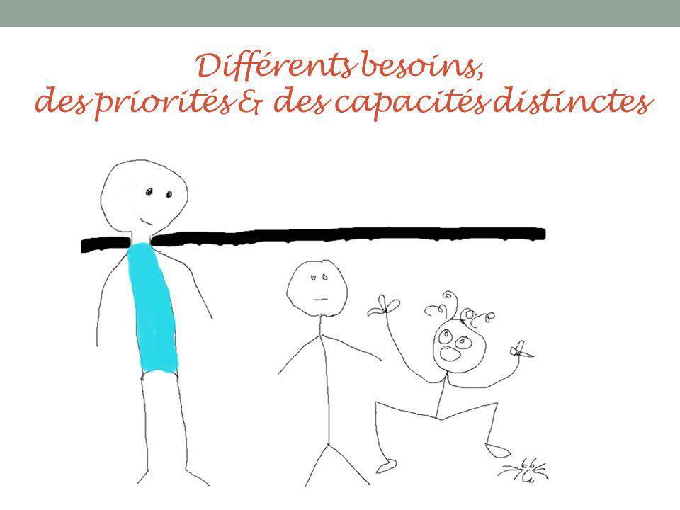 Différents besoins, des priorités & des capacités distinctes