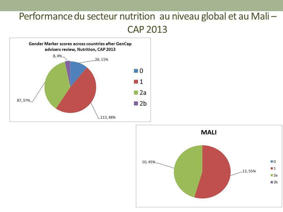 Performance du secteur nutrition au niveau global et au Mali – CAP 2013