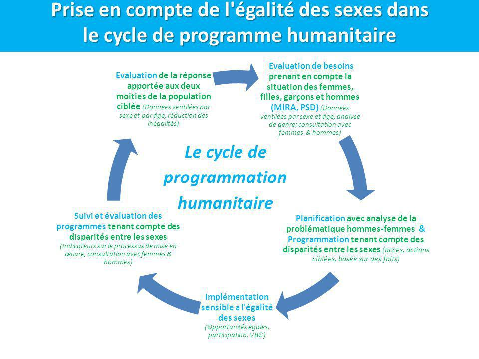Le cycle de programmation humanitaire