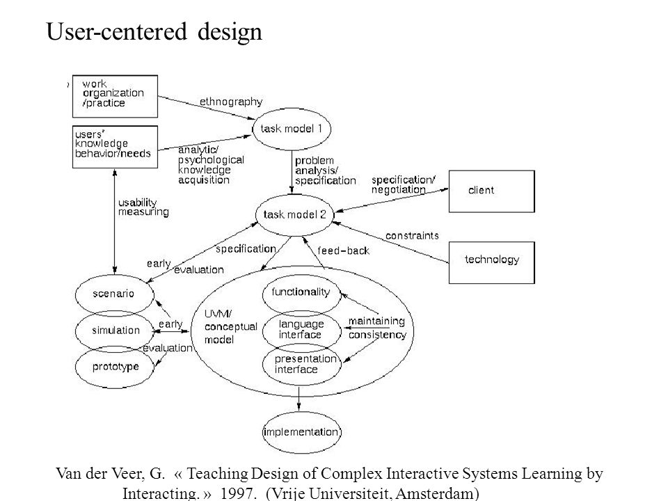 User-centered design Van der Veer, G. « Teaching Design of Complex Interactive Systems Learning by.