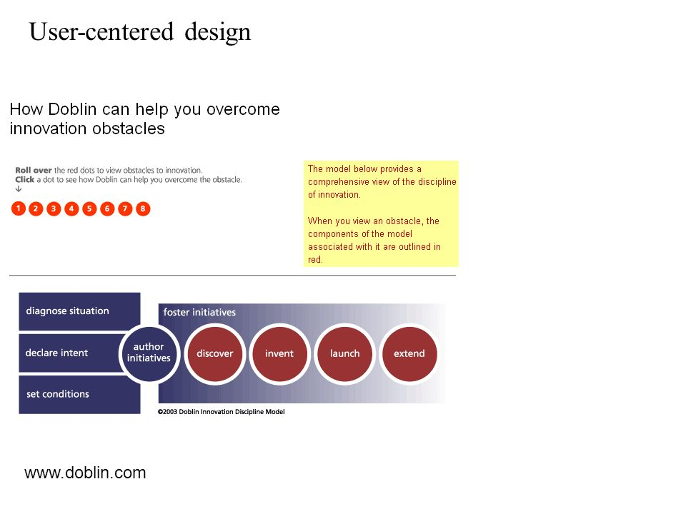 User-centered design www.doblin.com