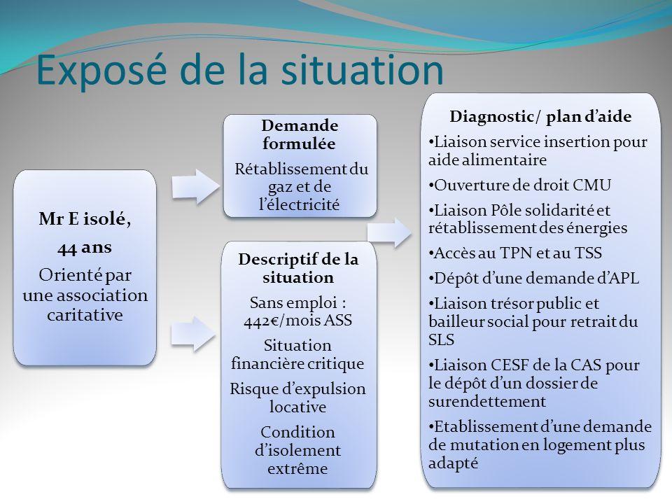 Diagnostic/ plan d'aide Descriptif de la situation
