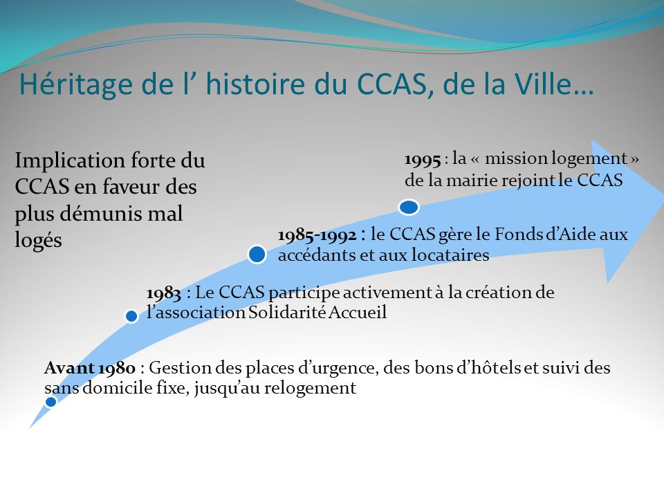 Héritage de l' histoire du CCAS, de la Ville…