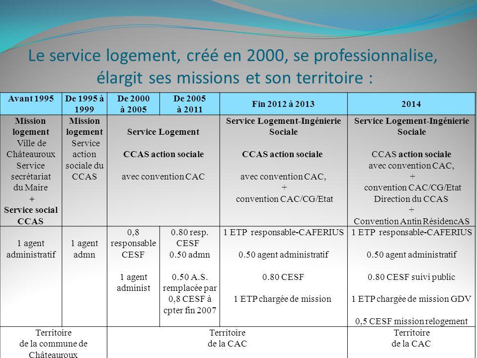 Le service logement, créé en 2000, se professionnalise, élargit ses missions et son territoire :