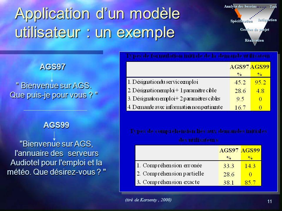 Application d'un modèle utilisateur : un exemple