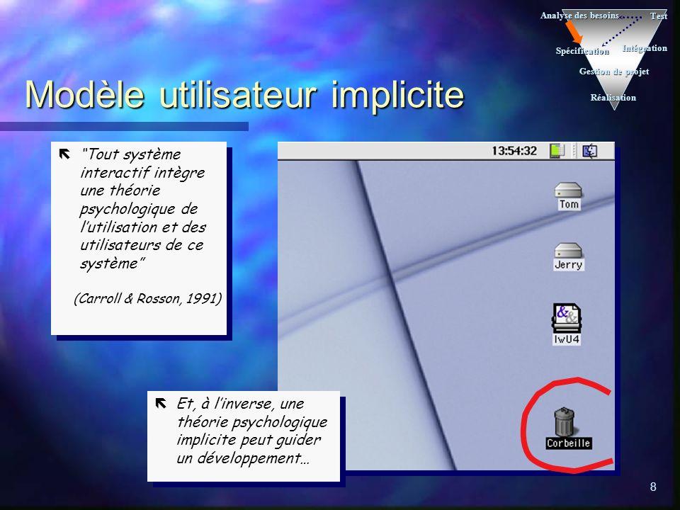 Modèle utilisateur implicite