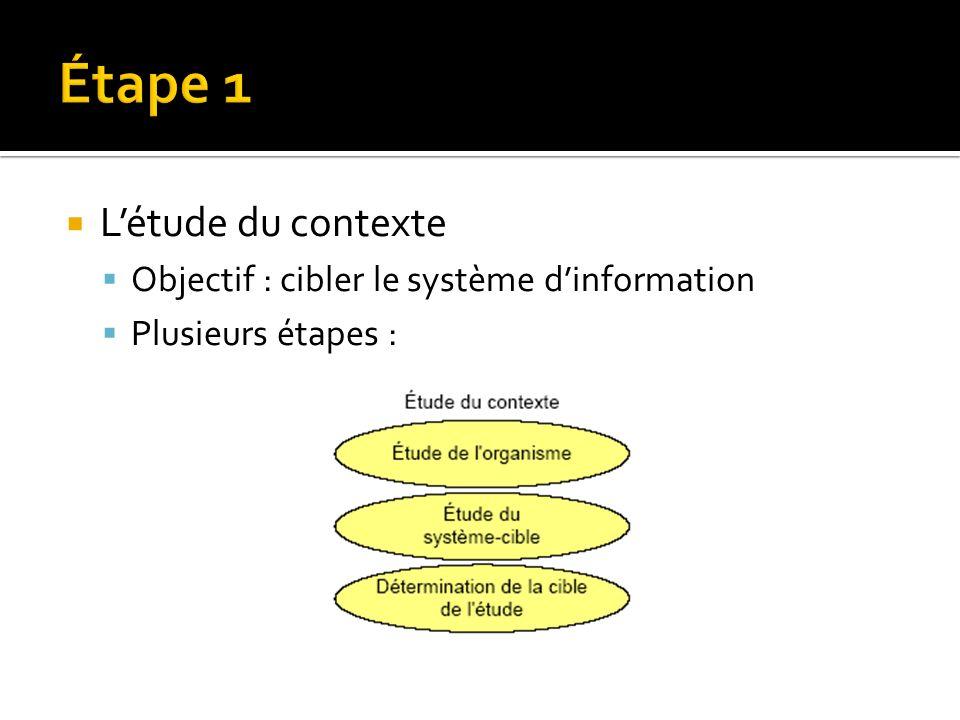 Étape 1 L'étude du contexte Objectif : cibler le système d'information