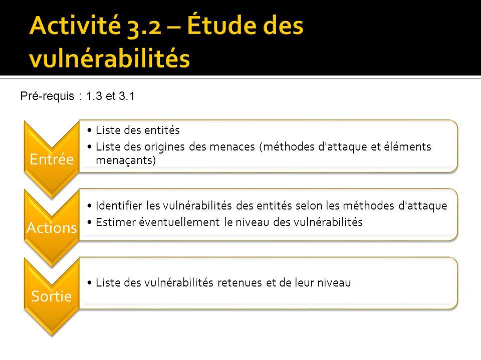 Activité 3.2 – Étude des vulnérabilités