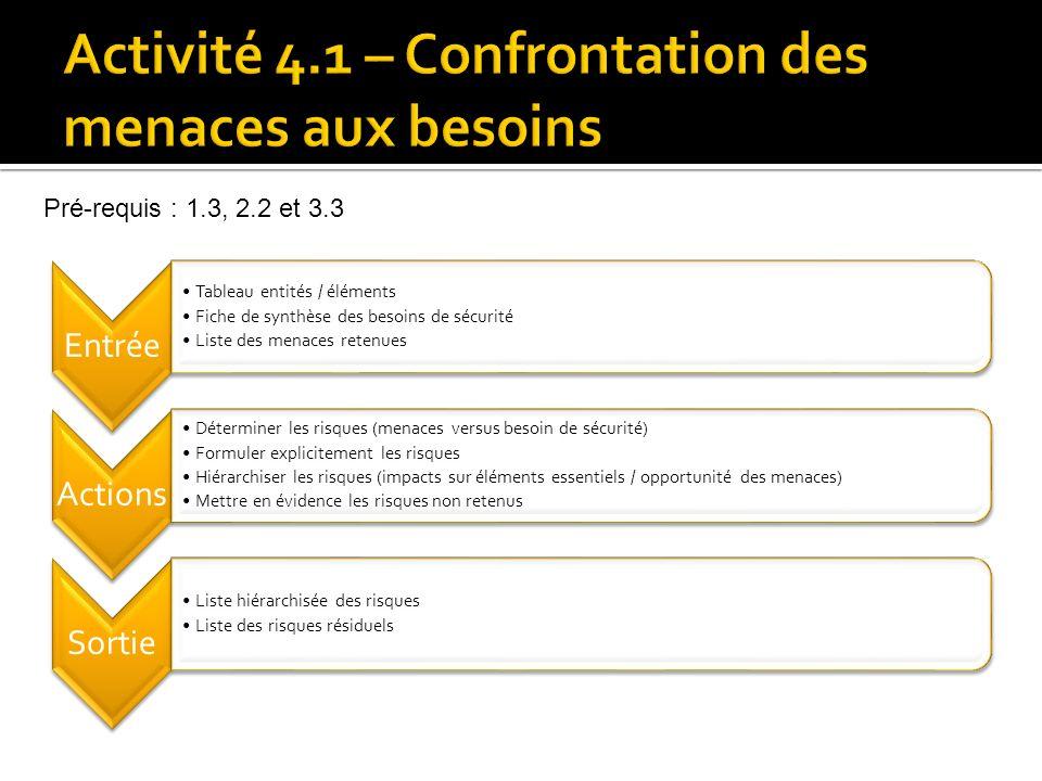 Activité 4.1 – Confrontation des menaces aux besoins