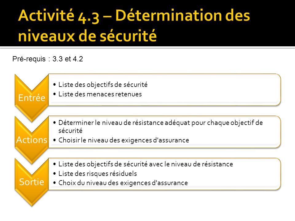 Activité 4.3 – Détermination des niveaux de sécurité