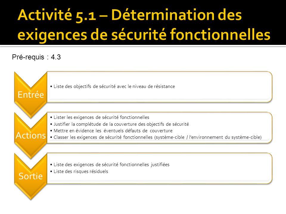 Activité 5.1 – Détermination des exigences de sécurité fonctionnelles