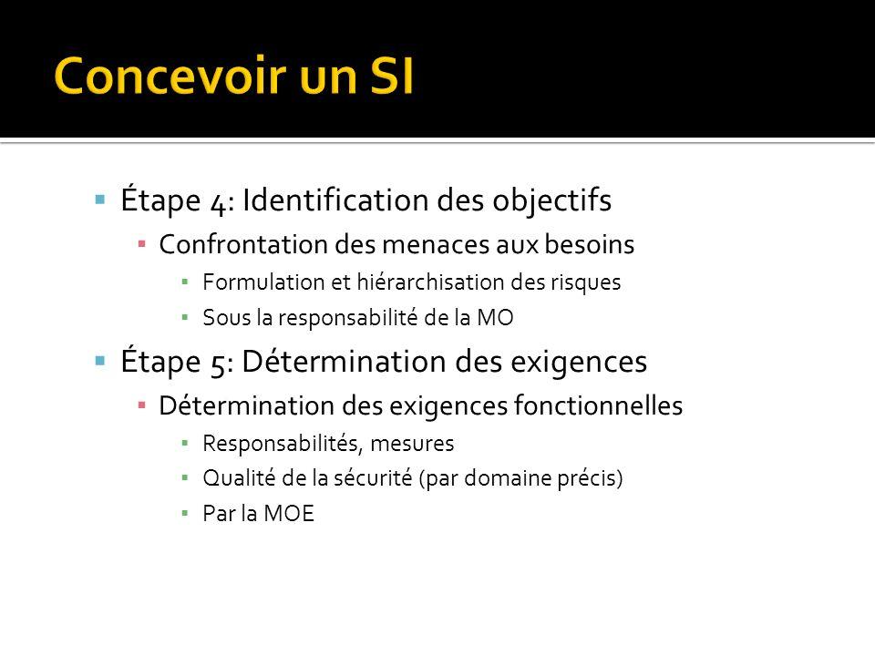 Concevoir un SI Étape 4: Identification des objectifs