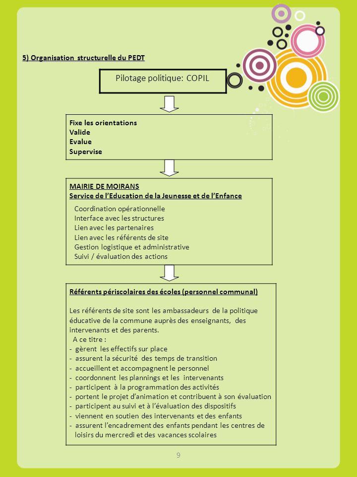 5) Organisation structurelle du PEDT