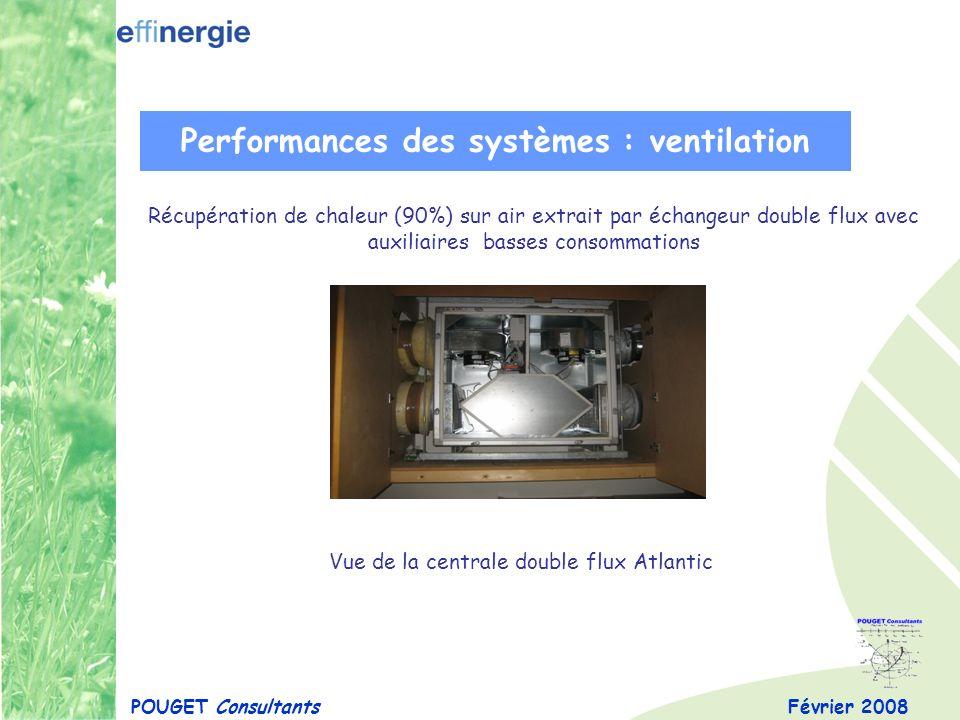 Performances des systèmes : ventilation