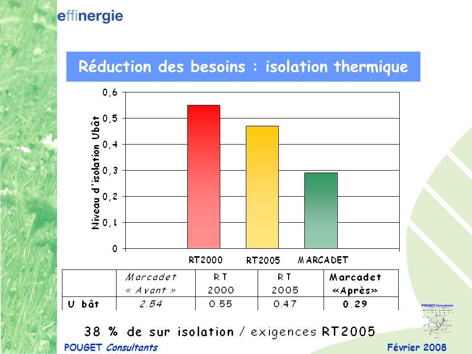 Réduction des besoins : isolation thermique