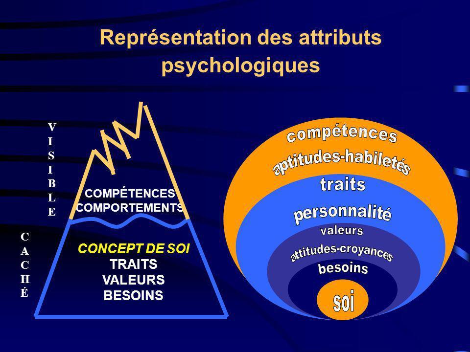 Représentation des attributs psychologiques