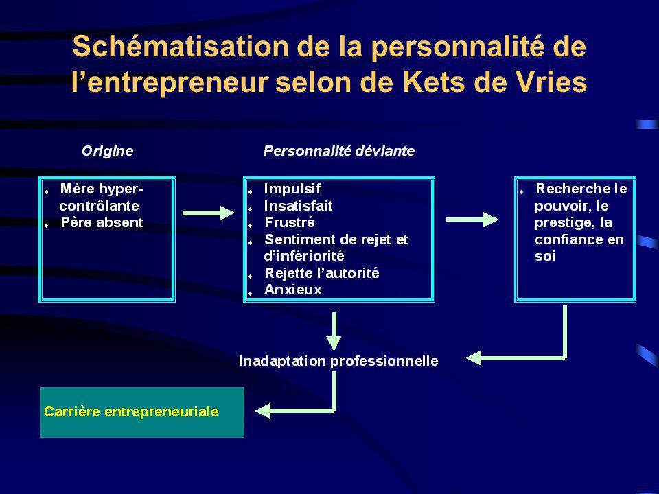 Schématisation de la personnalité de l'entrepreneur selon de Kets de Vries