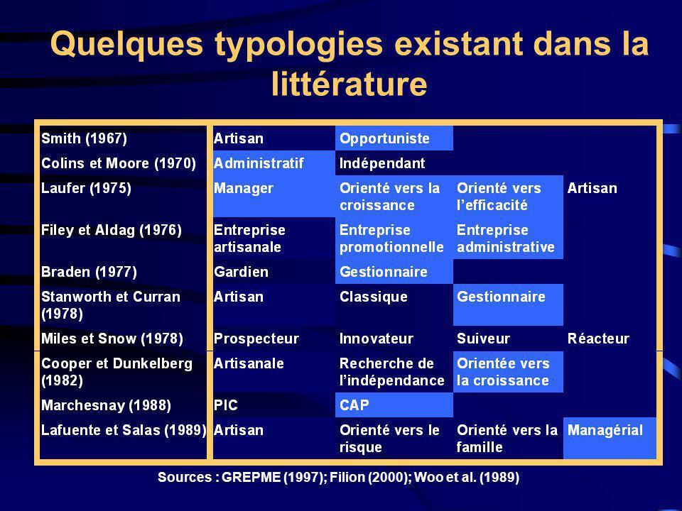 Quelques typologies existant dans la littérature