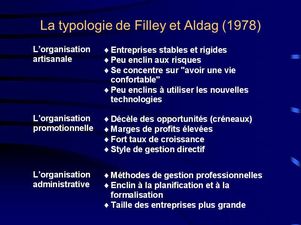 La typologie de Filley et Aldag (1978)