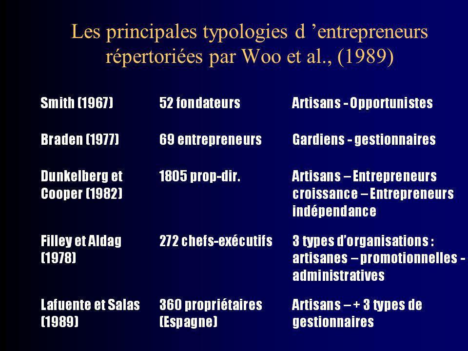 Les principales typologies d 'entrepreneurs répertoriées par Woo et al
