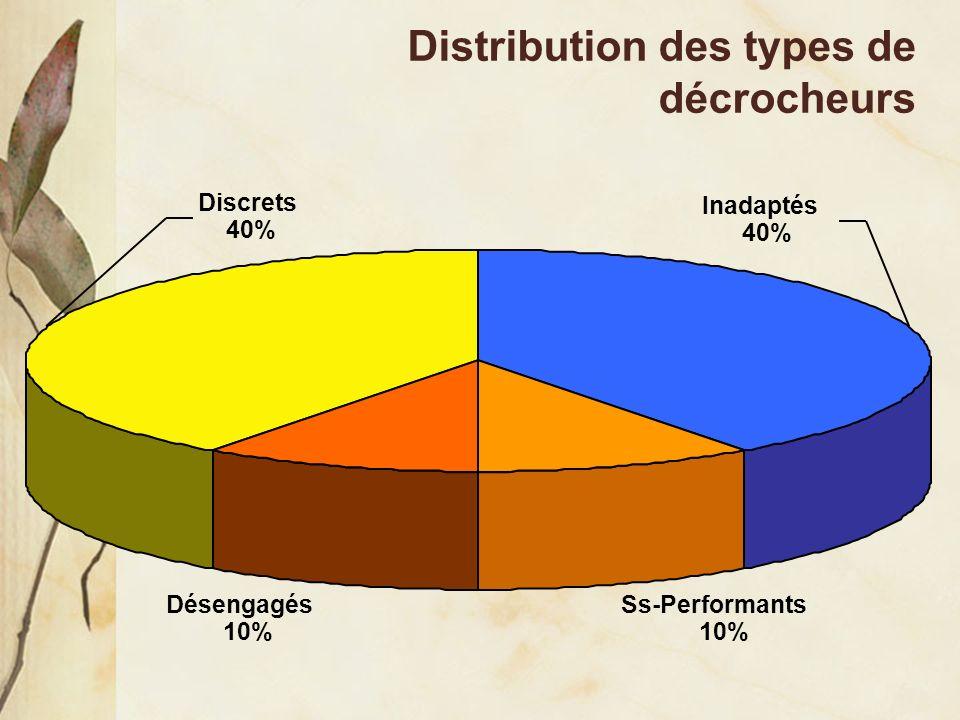 Distribution des types de décrocheurs